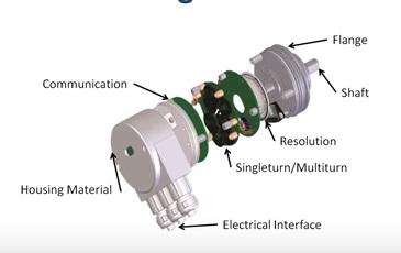 Displacement Measurement – Magnetic Encoder