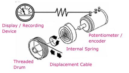 Position Transducer – Displacement Measurement