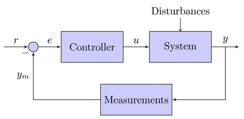 BASIC CONTROL SYSTEM INTERVIEW QUESTIONS