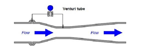 what are venturi tubes?