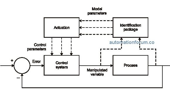 WHAT IS ADAPTIVE CONTROL?