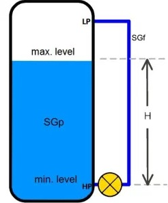 DRY & WET LEG LEVEL MEASUREMENT