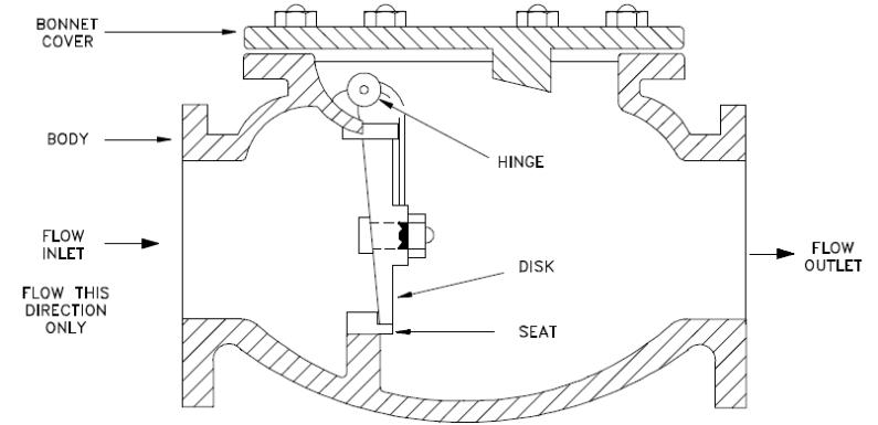 Basics Of Check Valves  U2013 Instrumentation And Control