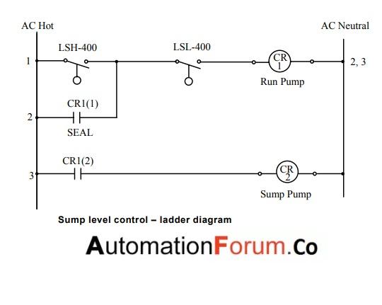 Conductivity Probes Plc  U2013 Instrumentation And Control