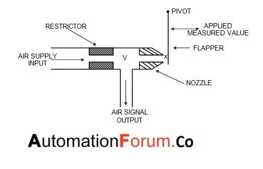 What is a flapper nozzle  mechanism?