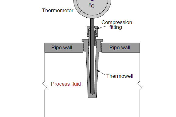 Thermowells & types of thermowells,