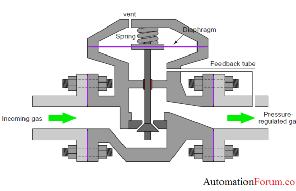 Self-regulated valve flow control