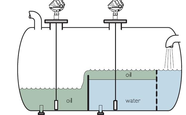 Interface level measurement techniques