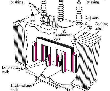 3 PHASE Transformers – different connections