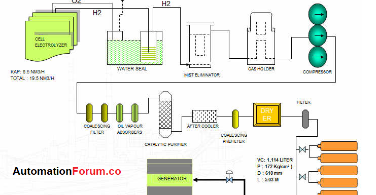 Hydrogen plant process