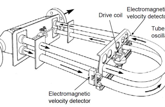 Different types mass flowmeters