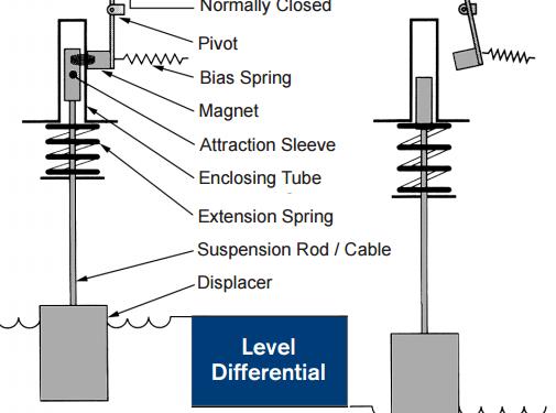 Displacer level switches working, Displacer V/S Float