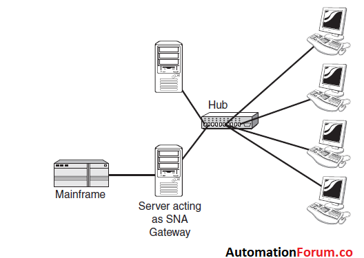 What is the purpose of Gateway, Bridges & Routers in networks?