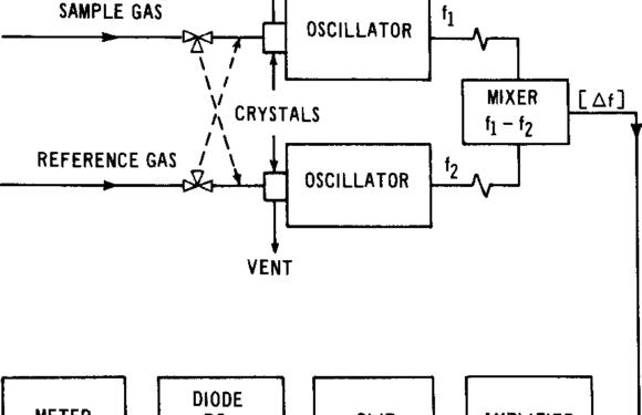 Humidity measurement using the piezoelectric sensor