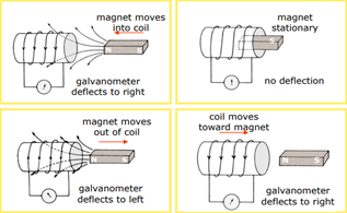 How Electromagnetic induction can be used to generate electricity