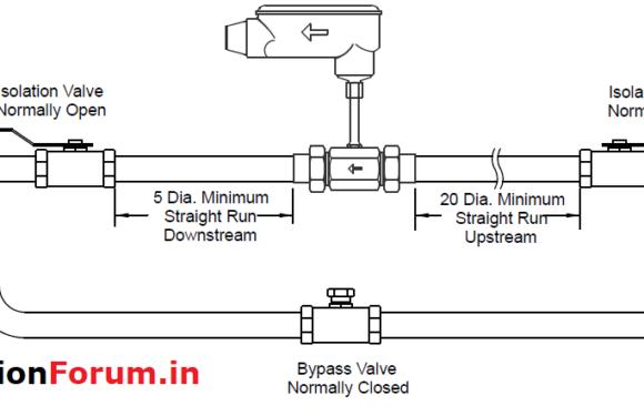 Turbine flow meter installation guidelines: