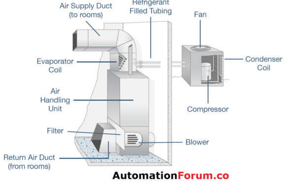 What is HVAC system?