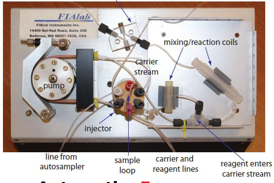 What is Flow Injection Analysis (FIA)?