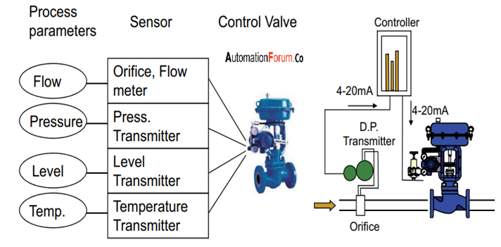 How to install a control valve   and what are the types of actuators used in control valves