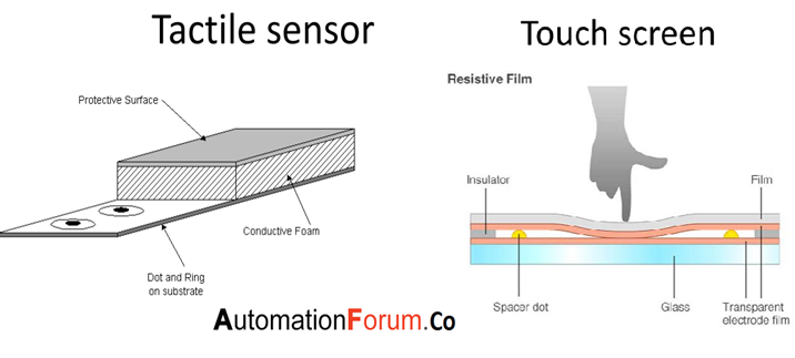 What is a tactile sensor? and what are its types
