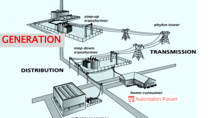How power distribution is done and how is electricity generated transmitted and distributed