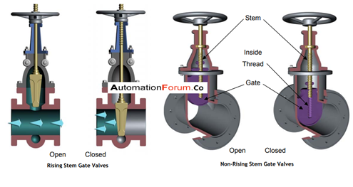 What is a gate valve? What are they used for