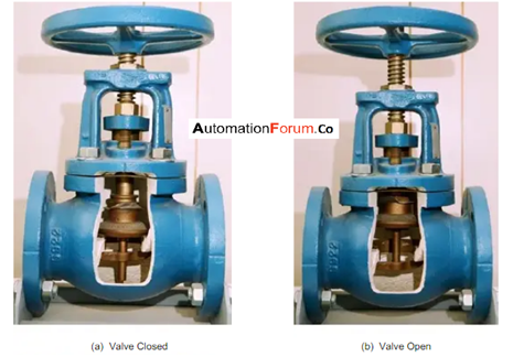 What is a globe valve and what is it used for