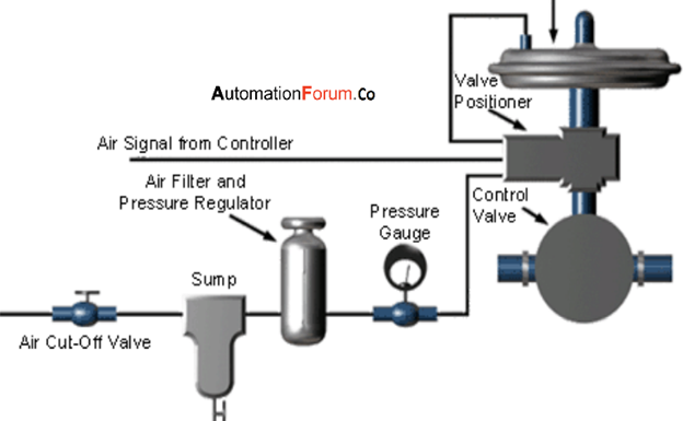 What is a pneumatic valve and what is the function of pneumatic valve