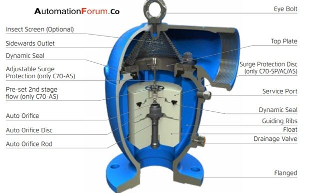 What is air valve and how to install air valve