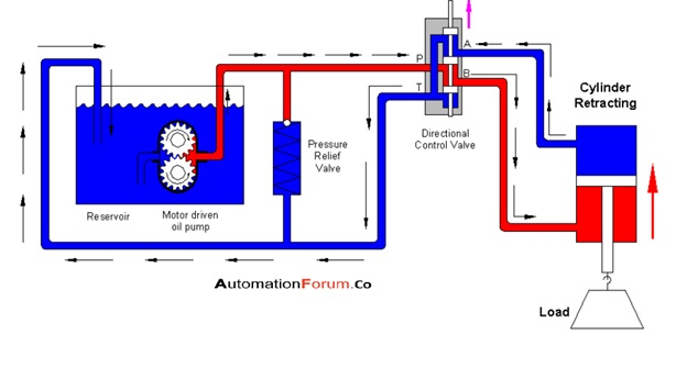 What is a directional control valve and what are the types of DCV